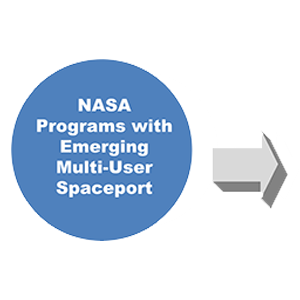 NASA programs with emerging multi user spaceport