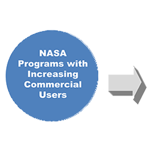 NASA Programs with increasing commercial users