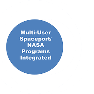 Multi user spaceport nasa programs integrated